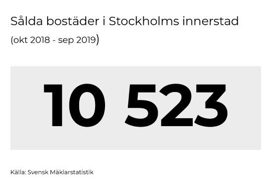 Bostäder till salu i Stockholms innerstad