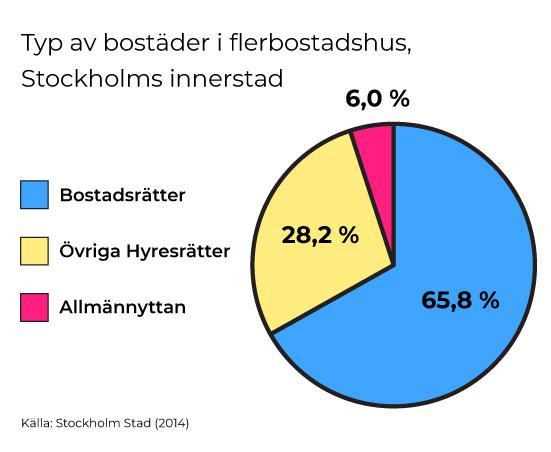 billiga bostadsrätter stockholm